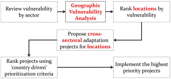 National adaptation planning with geographic vulnerability analysis. Improvements are signaled with red font color. GVA helps identify interactions of vulnerability between sectors and plan cross-sectoral adaptation projects targeting the most vulnerable locations.